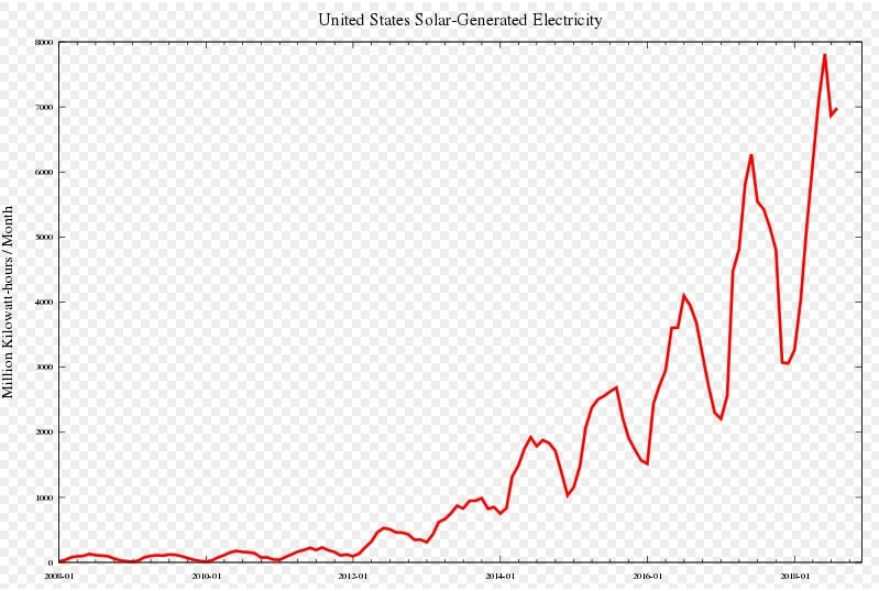 United States Solar Energy production in MWatts/hours month