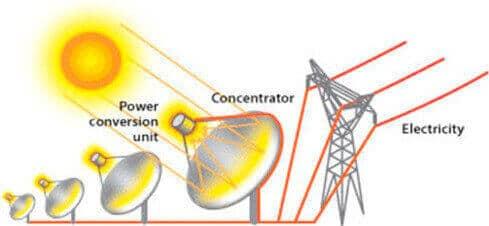 Power conversion Unit Dish System